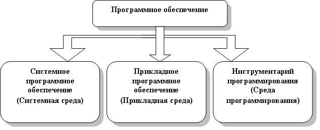 программное обеспечение по: